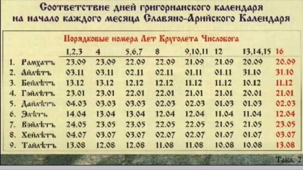 Как выглядит и что означает славянский оберег Чертог раса? Правила изготовления и активации